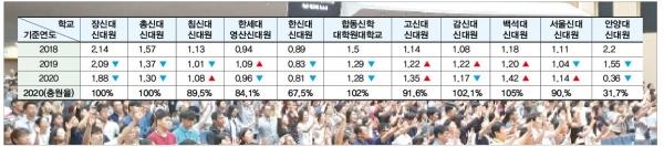 주요 신학대학원 신입생 경쟁률과 충원율